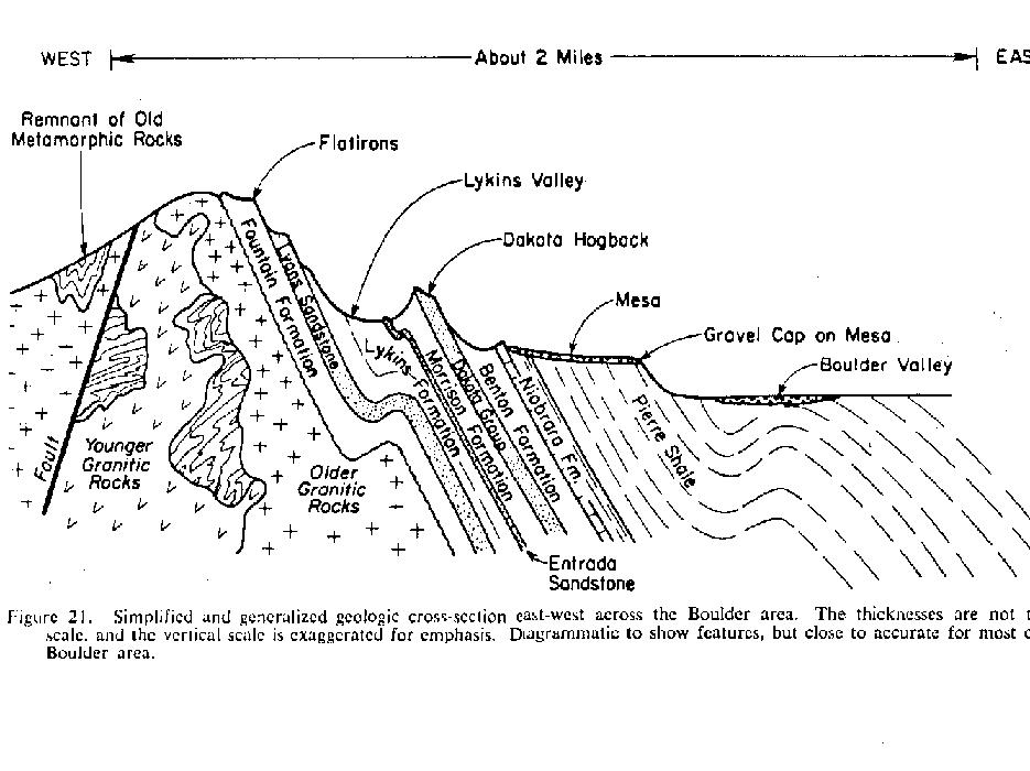 Basic sketch of the aforementioned geologic layers